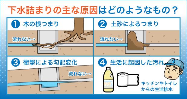 下水詰まりの主な原因はどのようなもの?