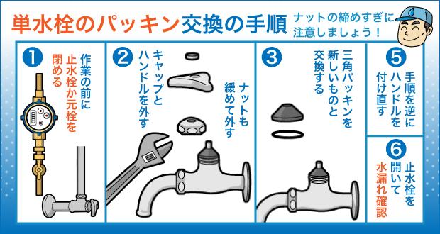 単水栓のパッキン交換の手順