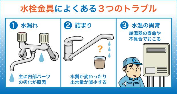水栓金具によくある3つのトラブル