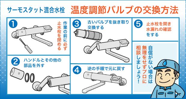 サーモスタット混合水栓 温度調節バルブの交換方法