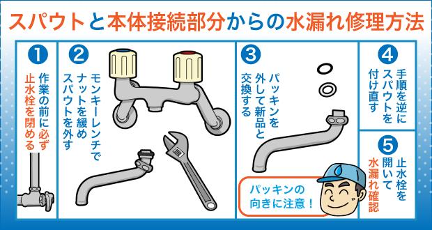 スパウトと本体接続部分からの水漏れ修理方法