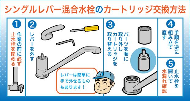 シングルレバー混合水栓のカートリッジ交換方法