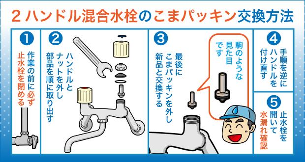 2ハンドル混合水栓のこまパッキン交換方法