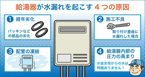 給湯器が水漏れを起こす4つの原因