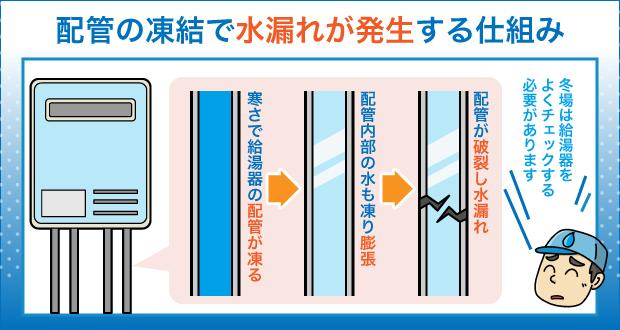 配管の凍結で水漏れが発生する仕組み
