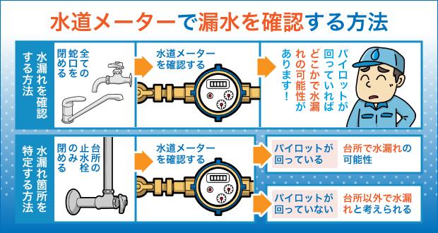 水道メーターで漏水を確認する方法