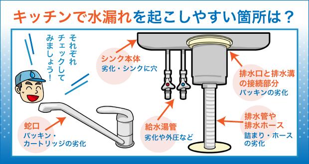 キッチンで水漏れを起こしやすい箇所は?