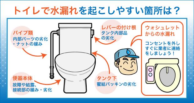 トイレで水漏れを起こしやすい箇所は?