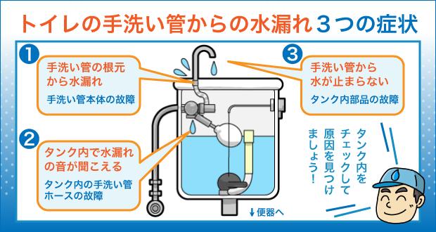 トイレの手洗い管からの水漏れ3つの症状