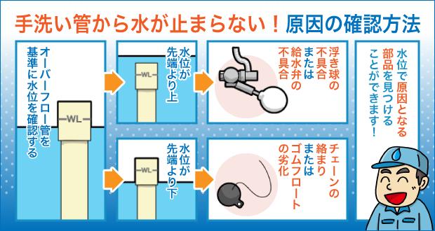 手洗い管から水が止まらない!原因の確認方法