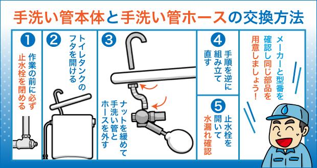 手洗い管本体と手洗い管ホースの交換方法